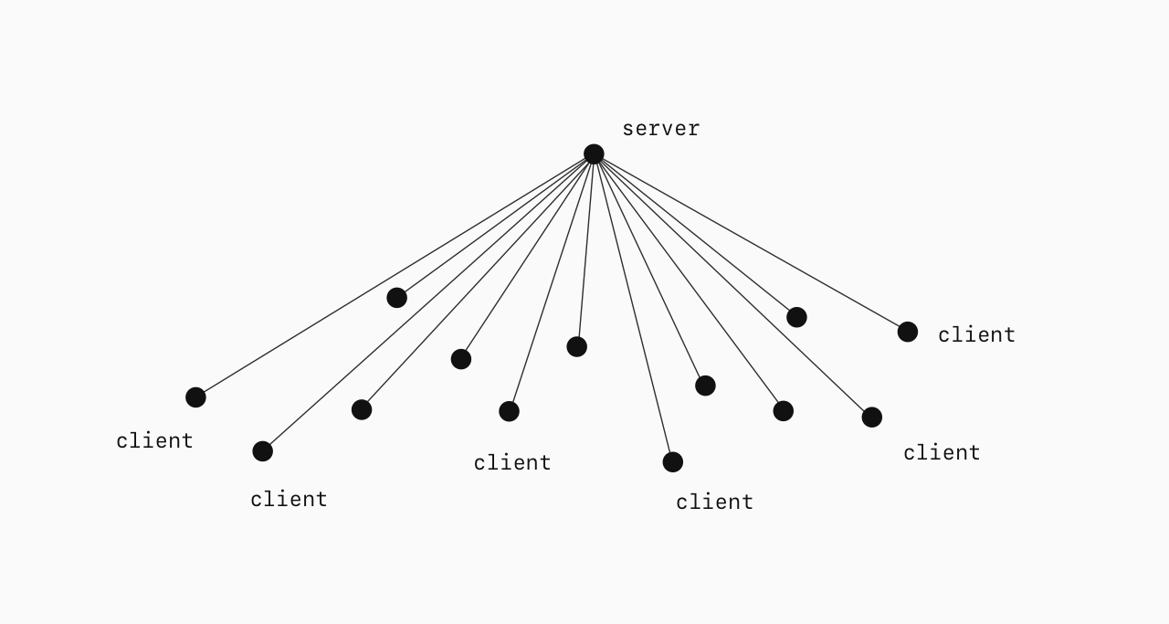 A diagram showing many nodes 'following' a central server.